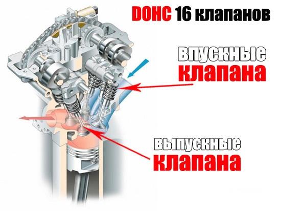 DOHC-16v