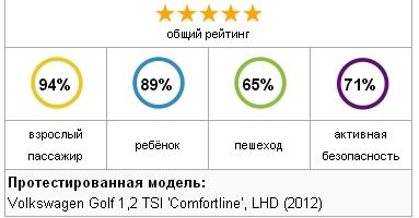 test golf 7